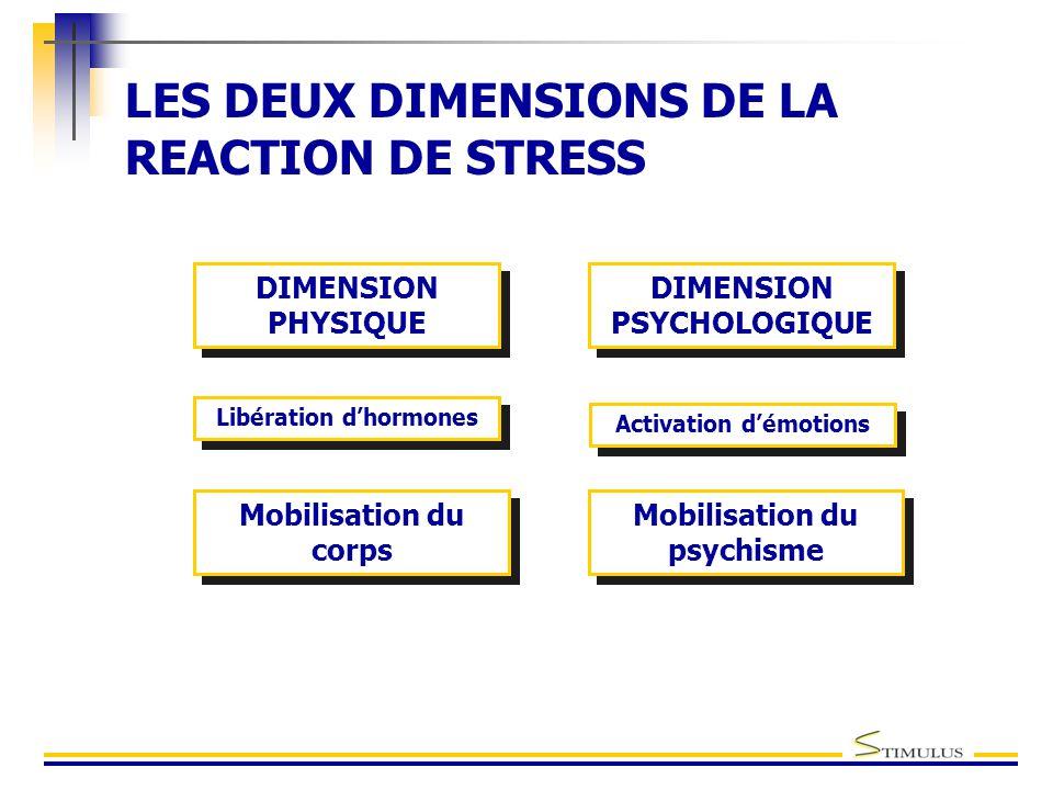 LES DEUX DIMENSIONS DE LA REACTION DE STRESS DIMENSION PHYSIQUE Libération d'hormones Mobilisation du corps DIMENSION PSYCHOLOGIQUE Activation d'émotions Mobilisation du psychisme