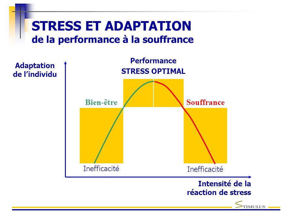 STRESS ET ADAPTATION de la performance à la souffrance Adaptation de l'individu Intensité de la réaction de stress Inefficacité Performance STRESS OPTIMAL Souffrance Bien-être Inefficacité