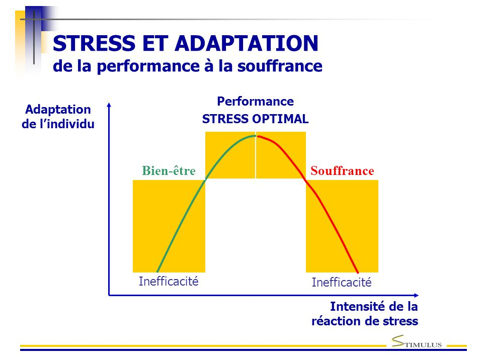 STRESS ET ADAPTATION de la performance à la souffrance Adaptation de l'individu Intensité de la réaction de stress Inefficacité Performance STRESS OPT