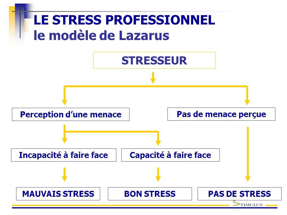 LE STRESS PROFESSIONNEL le modèle de Lazarus STRESSEUR Incapacité à faire faceCapacité à faire face Perception d'une menace Pas de menace perçue MAUVAIS STRESSBON STRESS PAS DE STRESS