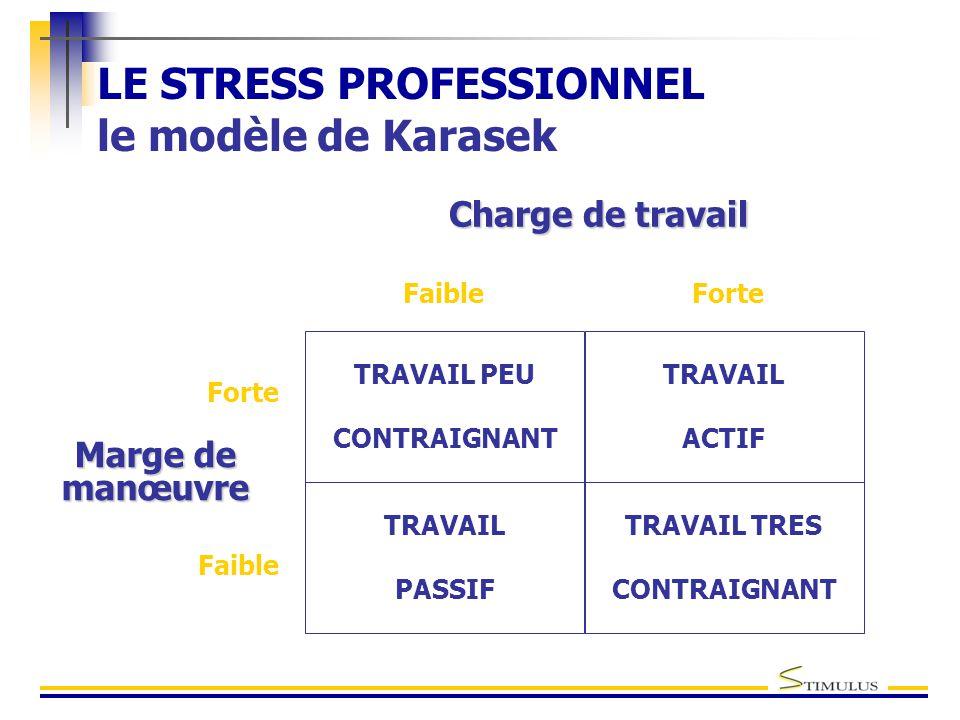 LE STRESS PROFESSIONNEL le modèle de Karasek Charge de travail FaibleForte TRAVAIL ACTIF Faible Forte TRAVAIL PASSIF TRAVAIL PEU CONTRAIGNANT TRAVAIL TRES CONTRAIGNANT Marge de manœuvre