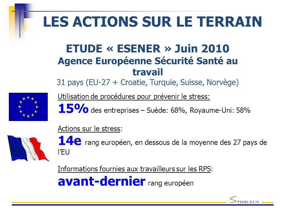 ETUDE « ESENER » Juin 2010 Agence Européenne Sécurité Santé au travail 31 pays (EU-27 + Croatie, Turquie, Suisse, Norvège) LES ACTIONS SUR LE TERRAIN Utilisation de procédures pour prévenir le stress: 15% des entreprises – Suède: 68%, Royaume-Uni: 58% Actions sur le stress: 14e rang européen, en dessous de la moyenne des 27 pays de l'EU Informations fournies aux travailleurs sur les RPS: avant-dernier rang européen