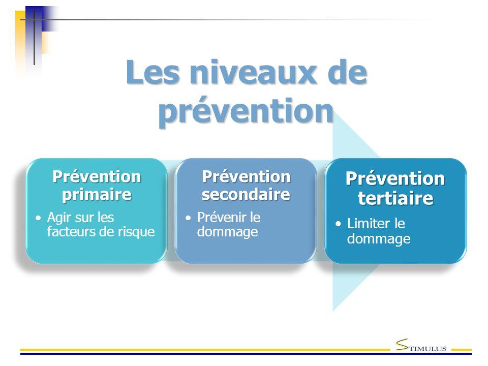 Prévention primaire Agir sur les facteurs de risque Prévention secondaire Prévenir le dommage Prévention tertiaire Limiter le dommage Les niveaux de prévention