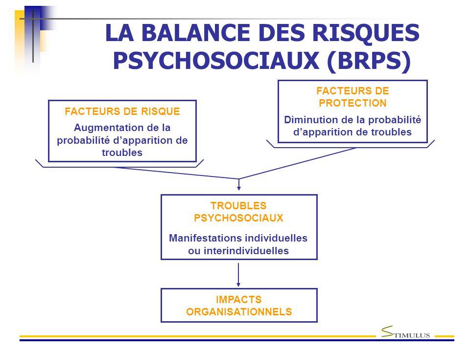 TROUBLES PSYCHOSOCIAUX Manifestations individuelles ou interindividuelles LA BALANCE DES RISQUES PSYCHOSOCIAUX (BRPS) FACTEURS DE RISQUE Augmentation