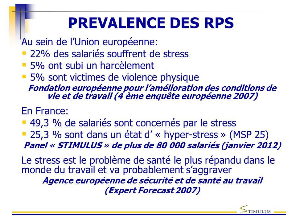 PREVALENCE DES RPS Au sein de l'Union européenne:  22% des salariés souffrent de stress  5% ont subi un harcèlement  5% sont victimes de violence physique Fondation européenne pour l'amélioration des conditions de vie et de travail (4 ème enquête européenne 2007) En France:  49,3 % de salariés sont concernés par le stress  25,3 % sont dans un état d' « hyper-stress » (MSP 25) Panel « STIMULUS » de plus de 80 000 salariés (janvier 2012) Le stress est le problème de santé le plus répandu dans le monde du travail et va probablement s'aggraver Agence européenne de sécurité et de santé au travail (Expert Forecast 2007)