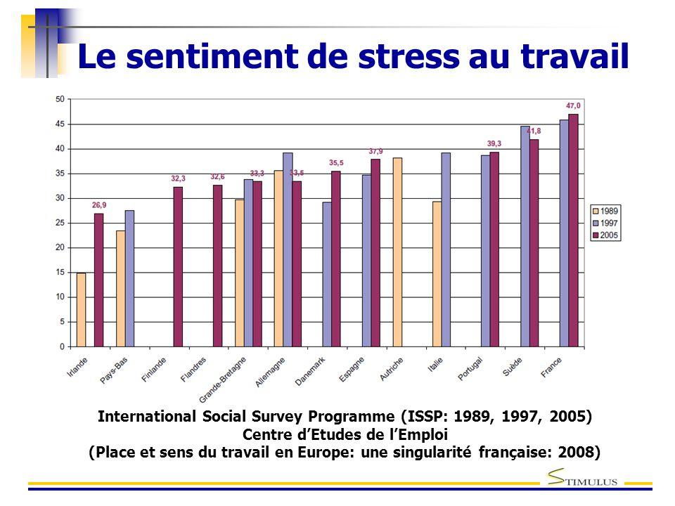 Le sentiment de stress au travail International Social Survey Programme (ISSP: 1989, 1997, 2005) Centre d'Etudes de l'Emploi (Place et sens du travail en Europe: une singularité française: 2008)