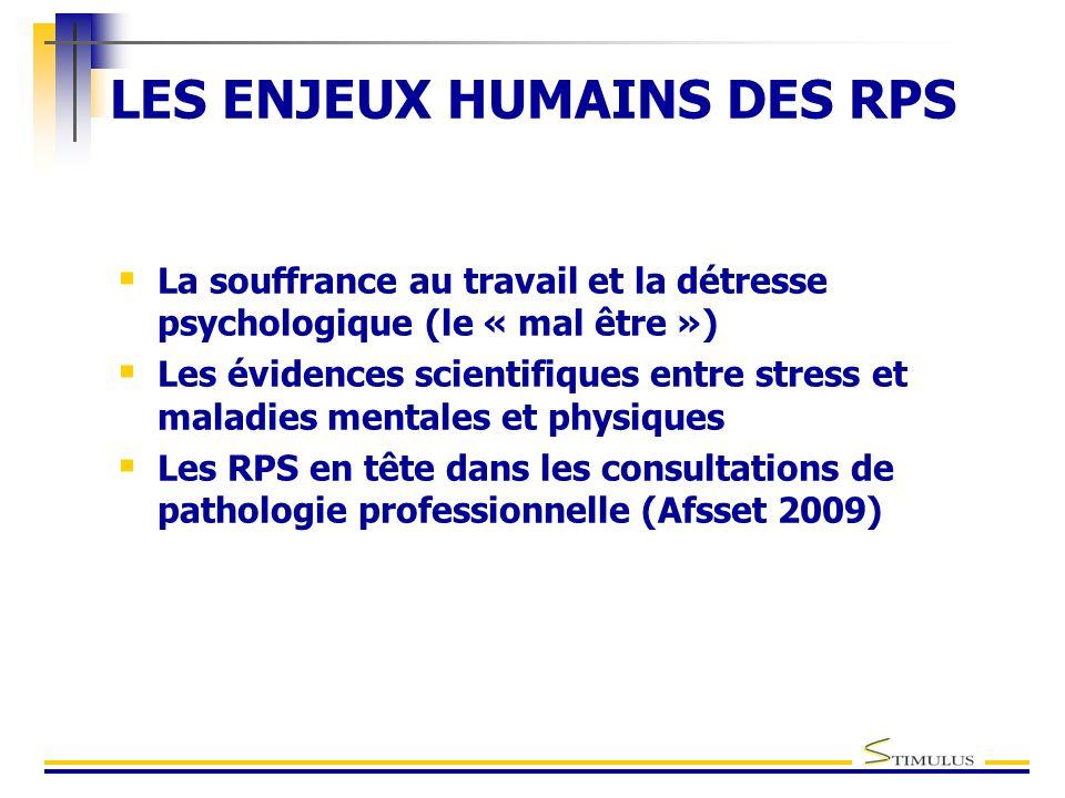 LES ENJEUX HUMAINS DES RPS  La souffrance au travail et la détresse psychologique (le « mal être »)  Les évidences scientifiques entre stress et maladies mentales et physiques  Les RPS en tête dans les consultations de pathologie professionnelle (Afsset 2009)
