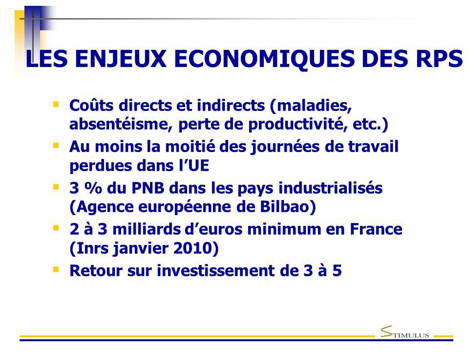 LES ENJEUX ECONOMIQUES DES RPS  Coûts directs et indirects (maladies, absentéisme, perte de productivité, etc.)  Au moins la moitié des journées de travail perdues dans l'UE  3 % du PNB dans les pays industrialisés (Agence européenne de Bilbao)  2 à 3 milliards d'euros minimum en France (Inrs janvier 2010)  Retour sur investissement de 3 à 5