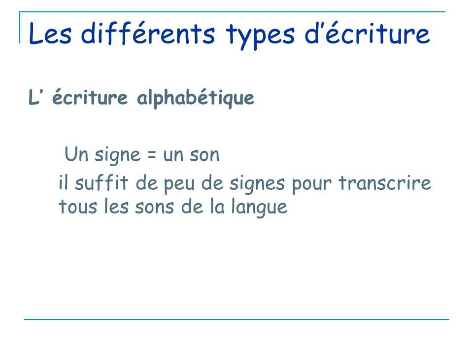 Les différents types d'écriture L' écriture alphabétique Un signe = un son il suffit de peu de signes pour transcrire tous les sons de la langue