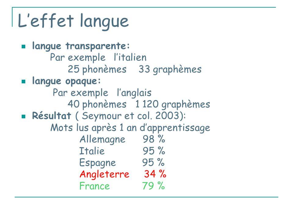 L'effet langue langue transparente: Par exemple l'italien 25 phonèmes 33 graphèmes langue opaque: Par exemple l'anglais 40 phonèmes 1 120 graphèmes Résultat ( Seymour et col.