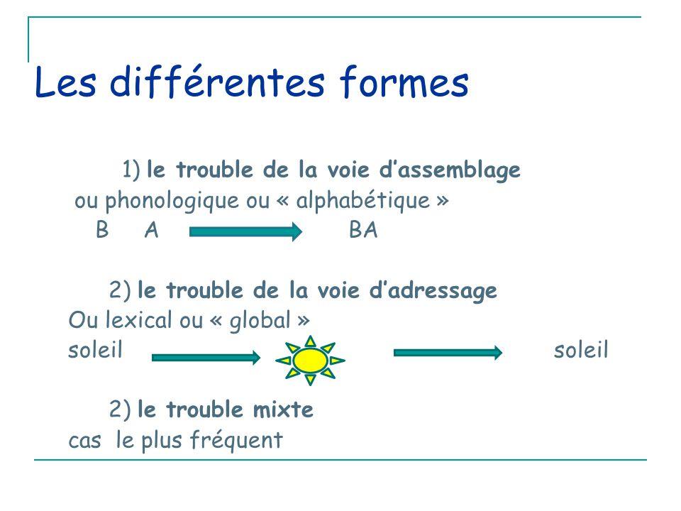 Les différentes formes 1) le trouble de la voie d'assemblage ou phonologique ou « alphabétique » B A BA 2) le trouble de la voie d'adressage Ou lexical ou « global » soleil soleil 2) le trouble mixte cas le plus fréquent