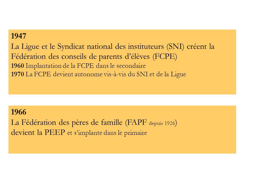 1947 La Ligue et le Syndicat national des instituteurs (SNI) créent la Fédération des conseils de parents d'élèves (FCPE) 1960 Implantation de la FCPE