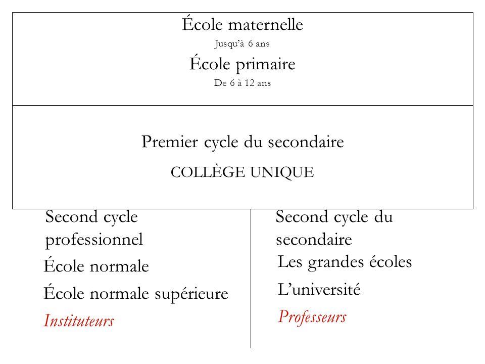 L'ordre du primaire École maternelle Jusqu'à 6 ans École primaire École primaire supérieure (puis « cours complémentaire » De 13 à 14 ans puis « collè