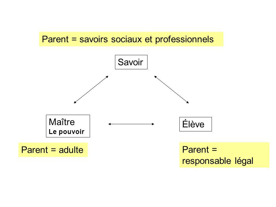 Savoir Maître Le pouvoir Élève Parent = adulte Parent = responsable légal Parent = savoirs sociaux et professionnels