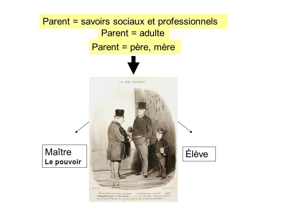 Savoir Élève Parent = adulte Parent = père, mère Parent = savoirs sociaux et professionnels Maître Le pouvoir