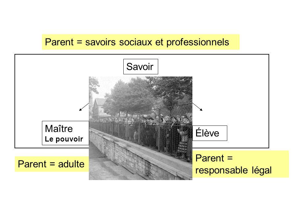 Savoir Élève Parent = adulte Parent = responsable légal Parent = savoirs sociaux et professionnels Maître Le pouvoir