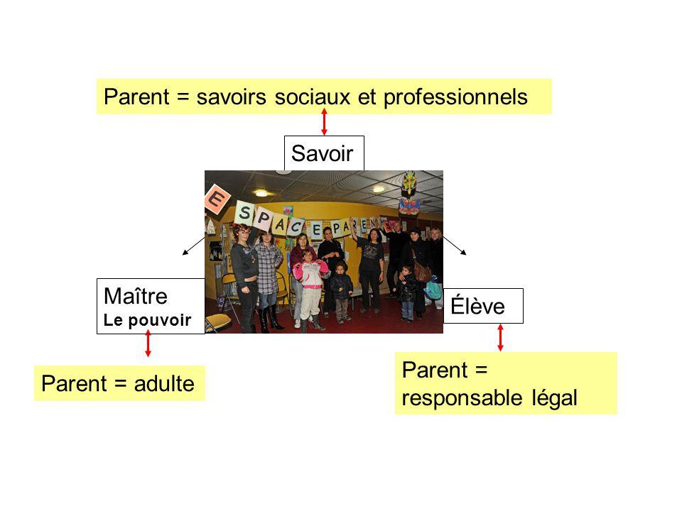 Savoir Élève Parent = adulte Parent = savoirs sociaux et professionnels Parent = responsable légal Maître Le pouvoir