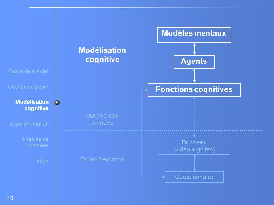 10 Modélisation cognitive Expérimentation Analyse des données Modèles mentaux Agents Fonctions cognitives Données (vidéo + grilles) Questionnaire Contexte et sujet Gestion de projet Modélisation cognitive Expérimentation Analyse de données Bilan