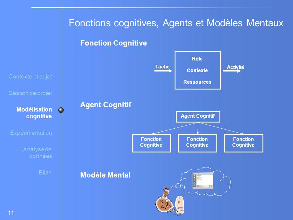 11 Fonction Cognitive Agent Cognitif Modèle Mental Contexte et sujet Gestion de projet Modélisation cognitive Expérimentation Analyse de données Bilan Fonctions cognitives, Agents et Modèles Mentaux Rôle Contexte Ressources Tâche Activité Agent Cognitif Fonction Cognitive