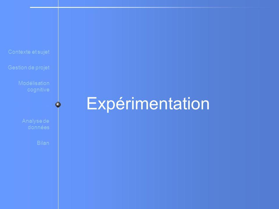 Expérimentation Contexte et sujet Gestion de projet Modélisation cognitive Expérimentation Analyse de données Bilan
