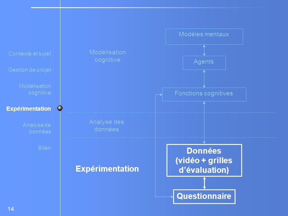 14 Modélisation cognitive Expérimentation Analyse des données Modèles mentaux Agents Fonctions cognitives Données (vidéo + grilles d'évaluation) Questionnaire Contexte et sujet Gestion de projet Modélisation cognitive Expérimentation Analyse de données Bilan