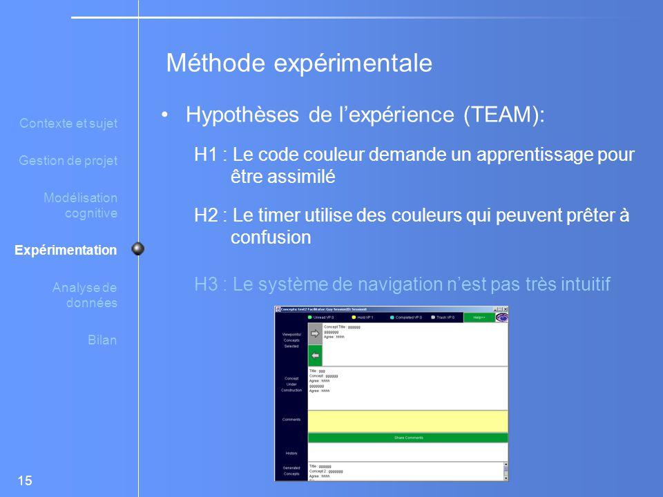 15 Hypothèses de l'expérience (TEAM): H1 : Le code couleur demande un apprentissage pour être assimilé H2 : Le timer utilise des couleurs qui peuvent prêter à confusion H3 : Le système de navigation n'est pas très intuitif Méthode expérimentale Contexte et sujet Gestion de projet Modélisation cognitive Expérimentation Analyse de données Bilan