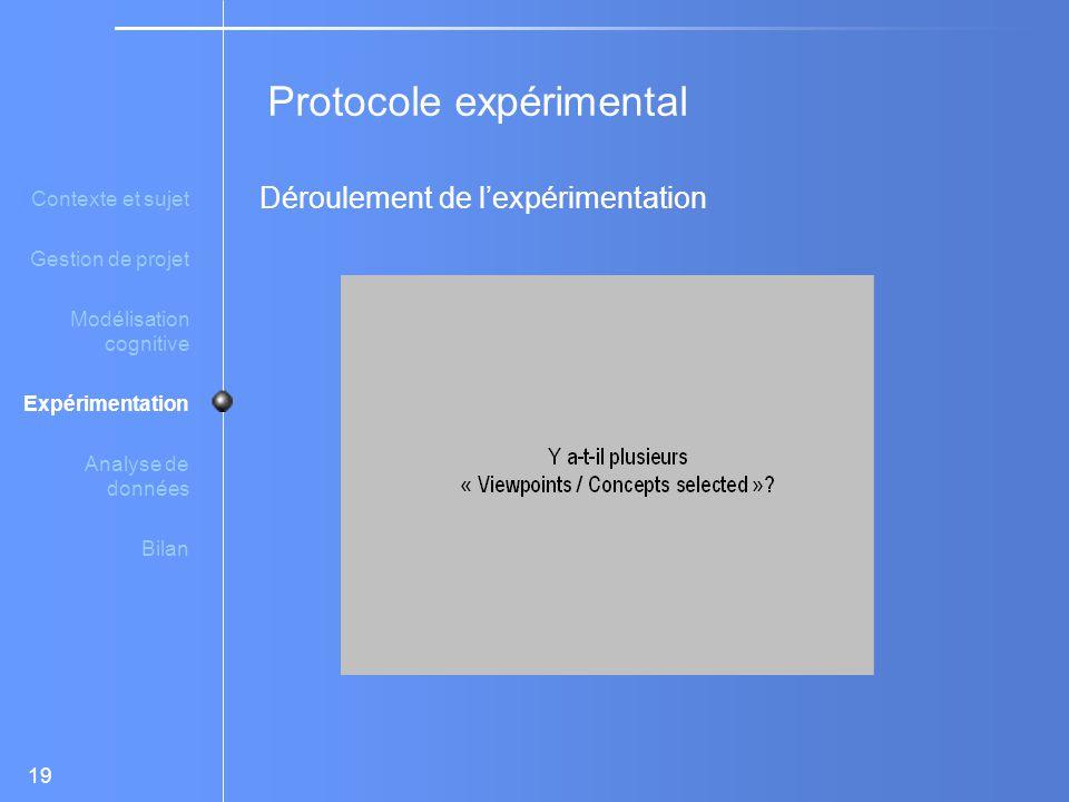 19 Déroulement de l'expérimentation Protocole expérimental Contexte et sujet Gestion de projet Modélisation cognitive Expérimentation Analyse de données Bilan