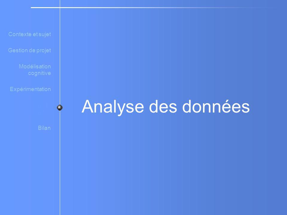 Analyse des données Contexte et sujet Gestion de projet Modélisation cognitive Expérimentation Analyse de données Bilan