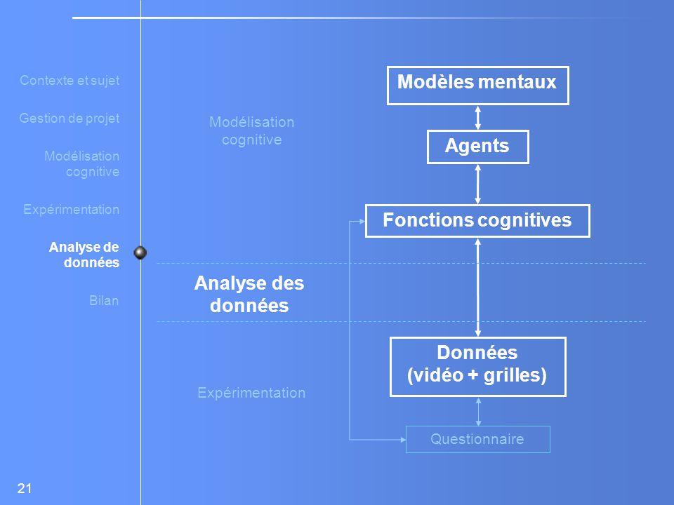 21 Modélisation cognitive Expérimentation Analyse des données Modèles mentaux Agents Fonctions cognitives Données (vidéo + grilles) Questionnaire Contexte et sujet Gestion de projet Modélisation cognitive Expérimentation Analyse de données Bilan