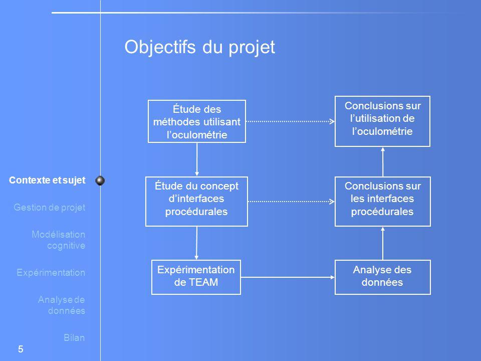 Gestion de projet Contexte et sujet Modélisation cognitive Expérimentation Analyse de données Bilan