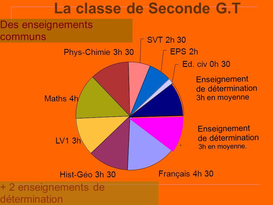 La classe de Seconde G.T Français 4h 30 Hist-Géo 3h 30 LV1 3h Maths 4h Phys-Chimie 3h 30 SVT 2h 30 EPS 2h Ed. civ 0h 30 Enseignement de détermination