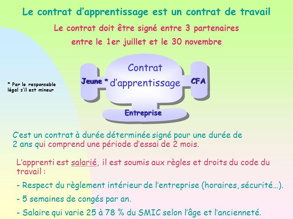 Le contrat doit être signé entre 3 partenaires entre le 1er juillet et le 30 novembre Contrat d'apprentissage Entreprise Jeune * CFA C'est un contrat à durée déterminée signé pour une durée de 2 ans qui comprend une période d'essai de 2 mois.