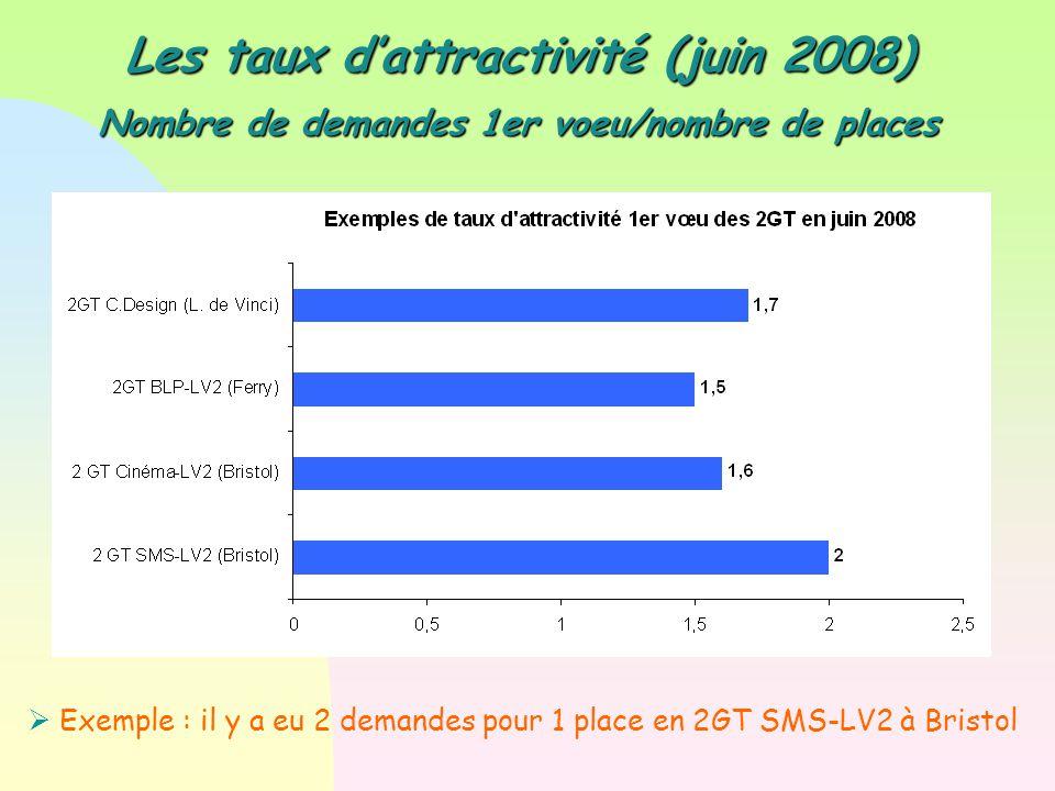 Les taux d'attractivité (juin 2008) Nombre de demandes 1er voeu/nombre de places  Exemple : il y a eu 2 demandes pour 1 place en 2GT SMS-LV2 à Bristol