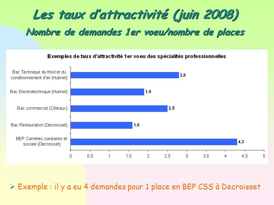 Les taux d'attractivité (juin 2008) Nombre de demandes 1er voeu/nombre de places  Exemple : il y a eu 4 demandes pour 1 place en BEP CSS à Decroisset