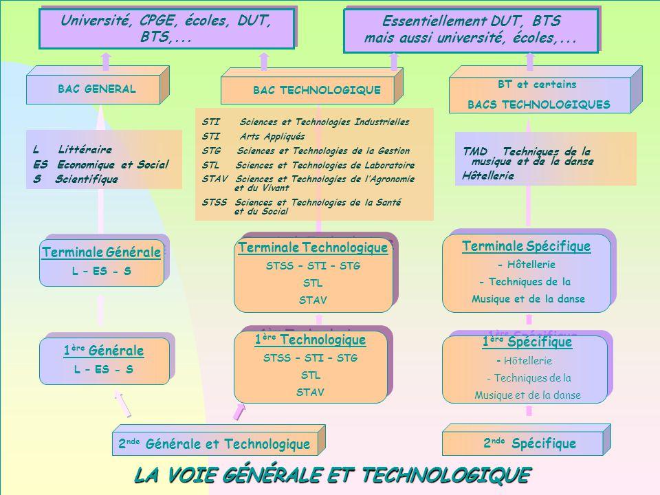 www.ac-nice.fr/gphilipe CHOISIR VOIE PRO - DIAPO 62