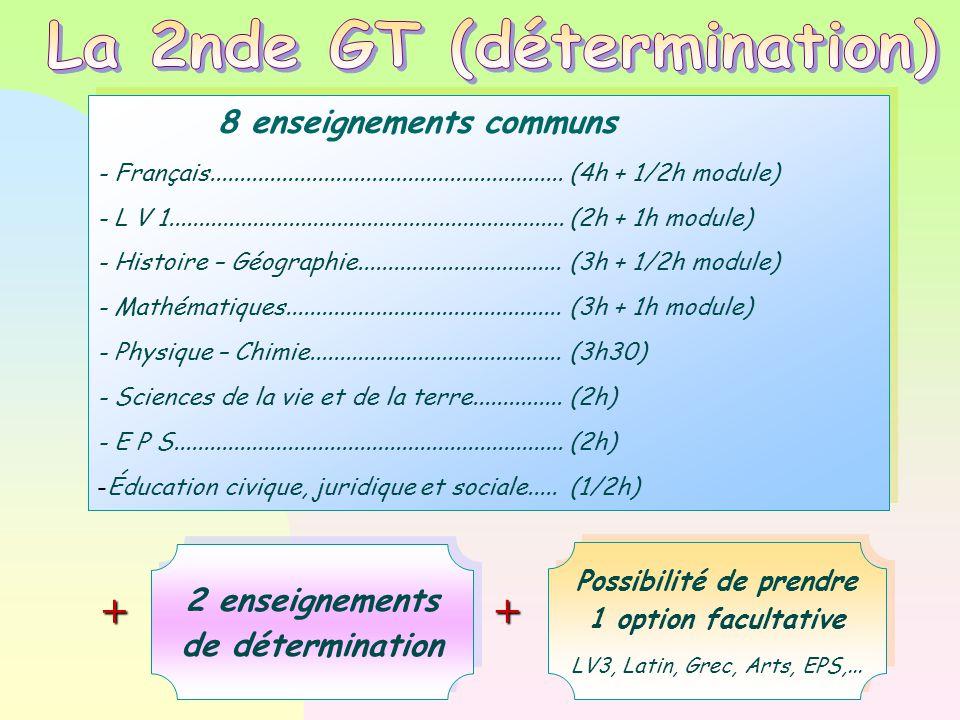 8 enseignements communs - Français...........................................................(4h + 1/2h module) - L V 1..................................................................(2h + 1h module)  - Histoire – Géographie..................................(3h + 1/2h module)  - Mathématiques..............................................(3h + 1h module)  - Physique – Chimie..........................................(3h30)  - Sciences de la vie et de la terre...............(2h)  - E P S.................................................................(2h)  -Éducation civique, juridique et sociale.....(1/2h)  8 enseignements communs - Français...........................................................(4h + 1/2h module) - L V 1..................................................................(2h + 1h module)  - Histoire – Géographie..................................(3h + 1/2h module)  - Mathématiques..............................................(3h + 1h module)  - Physique – Chimie..........................................(3h30)  - Sciences de la vie et de la terre...............(2h)  - E P S.................................................................(2h)  -Éducation civique, juridique et sociale.....(1/2h)  2 enseignements de détermination 2 enseignements de détermination ++ Possibilité de prendre 1 option facultative LV3, Latin, Grec, Arts, EPS,...