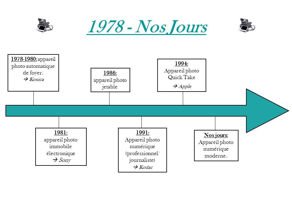 1978 - Nos Jours 1978-1980: appareil photo automatique de foyer.  Konica 1981: appareil photo immobile électronique  Sony 1986: appareil photo jetab