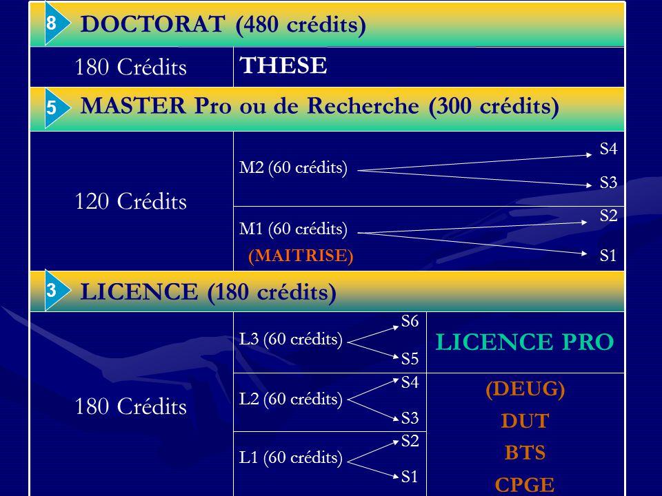 S2 L1 (60 crédits) S1 (DEUG) DUT BTS CPGE S4 L2 (60 crédits) S3 LICENCE PRO S6 L3 (60 crédits) S5 180 Crédits LICENCE (180 crédits) S2 M1 (60 crédits) (MAITRISE) S1 S4 M2 (60 crédits) S3 120 Crédits MASTER Pro ou de Recherche (300 crédits) THESE 180 Crédits DOCTORAT (480 crédits) 3 5 8