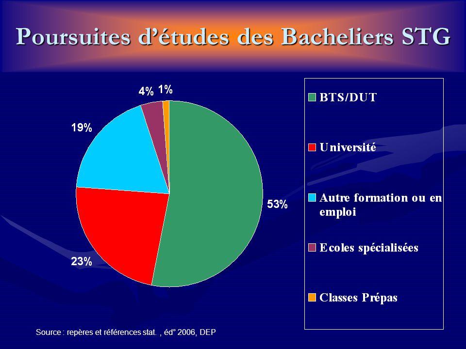 Poursuites d'études des Bacheliers STG Source : repères et références stat., éd° 2006, DEP