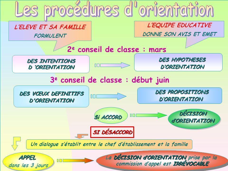 DES PROPOSITIONS DES PROPOSITIONSD'ORIENTATION DES VŒUX DEFINITIFS D ORIENTATION Un dialogue s'établit entre le chef d'établissement et la famille DÉCISION d'ORIENTATION SI DÉSACCORD APPEL dans les 3 joursAPPEL DÉCISION d'ORIENTATION La DÉCISION d'ORIENTATION prise par la IRRÉVOCABLE commission d'appel est IRRÉVOCABLE DÉCISION d'ORIENTATION La DÉCISION d'ORIENTATION prise par la IRRÉVOCABLE commission d'appel est IRRÉVOCABLE DES HYPOTHESES D'ORIENTATION DES INTENTIONS D 'ORIENTATION L'ELEVE ET SA FAMILLE FORMULENT L'EQUIPE EDUCATIVE DONNE SON AVIS ET EMET Si ACCORD 3 e conseil de classe : début juin 2 e conseil de classe : mars