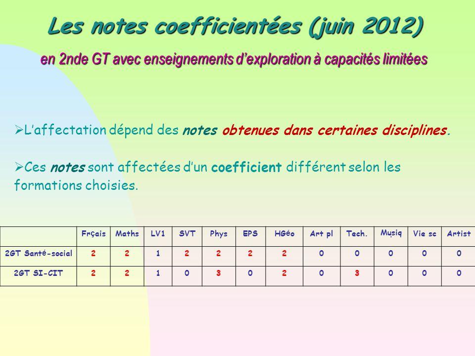 Les notes coefficientées (juin 2012) en 2nde GT avec enseignements d'exploration à capacités limitées  L'affectation dépend des notes obtenues dans certaines disciplines.