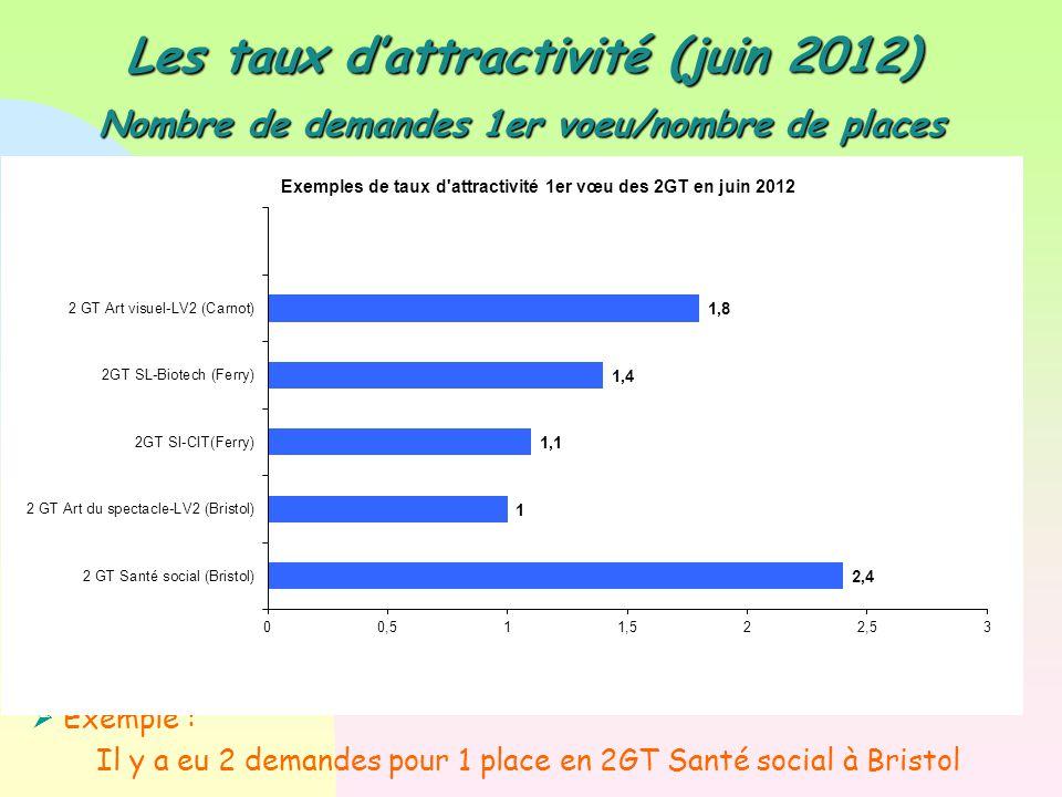 Les taux d'attractivité (juin 2012) Nombre de demandes 1er voeu/nombre de places  Exemple : Il y a eu 2 demandes pour 1 place en 2GT Santé social à Bristol