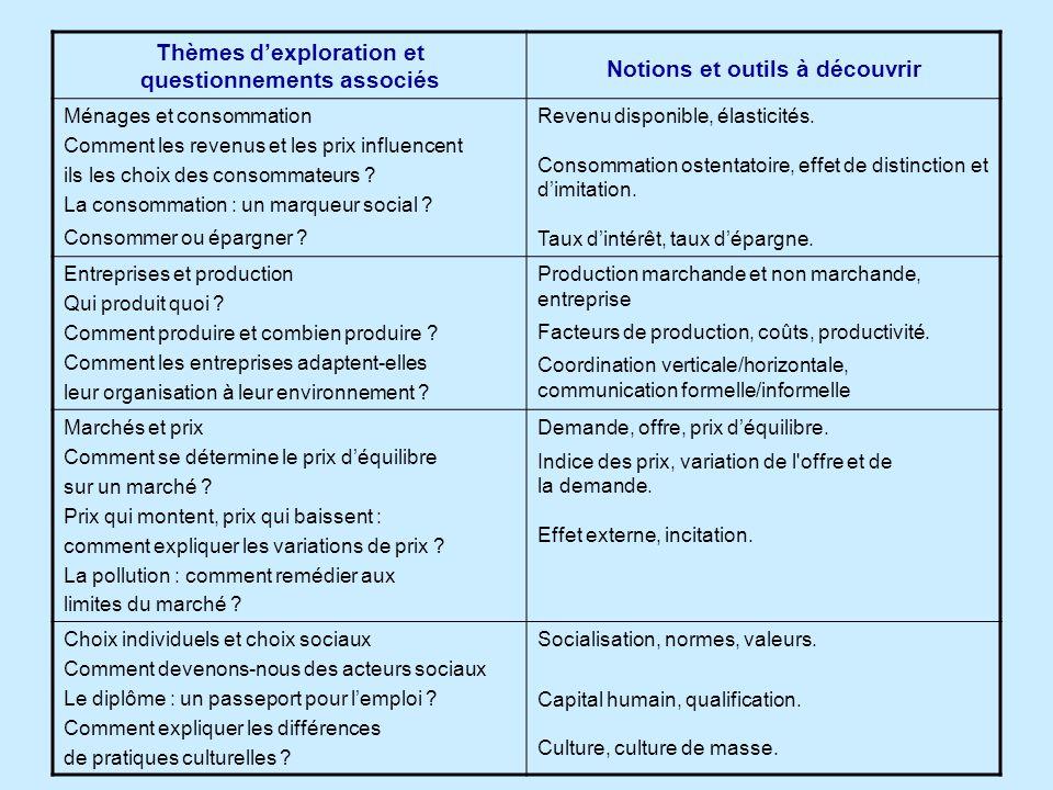 Thèmes d'exploration et questionnements associés Notions et outils à découvrir Ménages et consommation Comment les revenus et les prix influencent ils