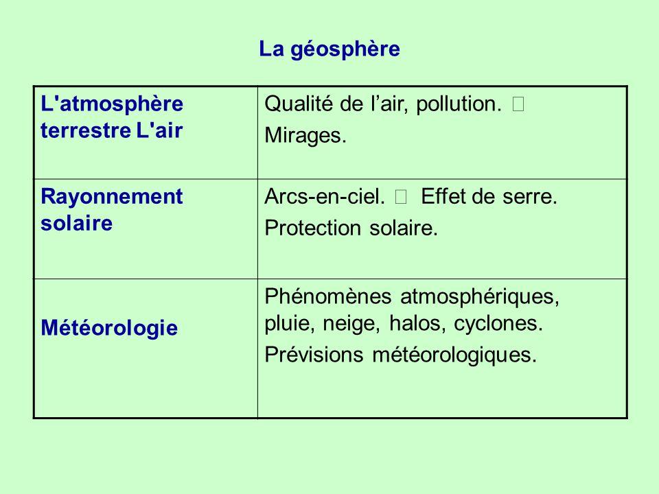 La géosphère L'atmosphère terrestre L'air Qualité de l'air, pollution. • Mirages. Rayonnement solaire Arcs-en-ciel. • Effet de serre. Protection solai