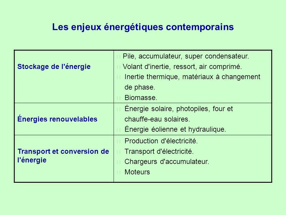 Les enjeux énergétiques contemporains Stockage de l'énergie • Pile, accumulateur, super condensateur. • Volant d'inertie, ressort, air comprimé. • Ine