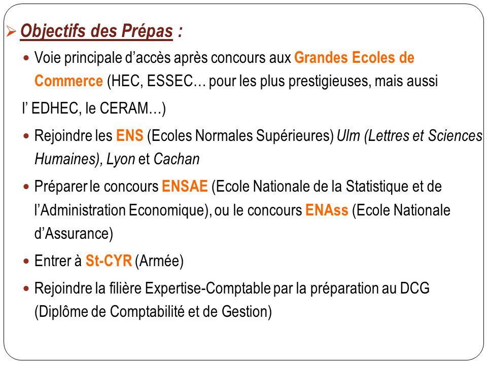  Objectifs des Prépas : Voie principale d'accès après concours aux Grandes Ecoles de Commerce (HEC, ESSEC… pour les plus prestigieuses, mais aussi l'