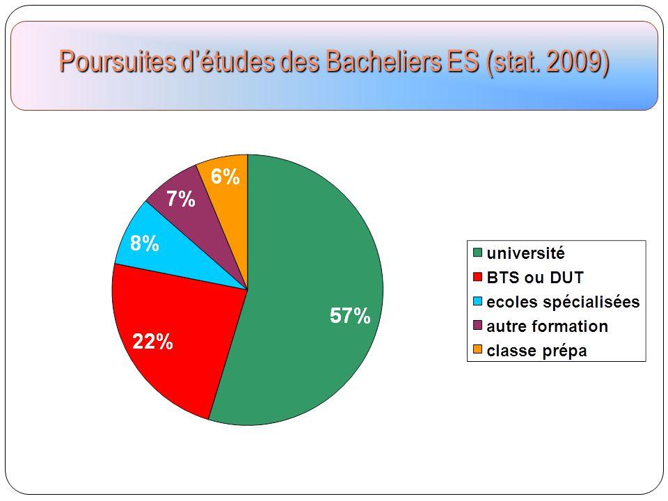Poursuites d'études des Bacheliers ES (stat. 2009)
