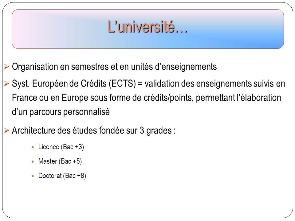  Organisation en semestres et en unités d'enseignements  Syst. Européen de Crédits (ECTS) = validation des enseignements suivis en France ou en Euro
