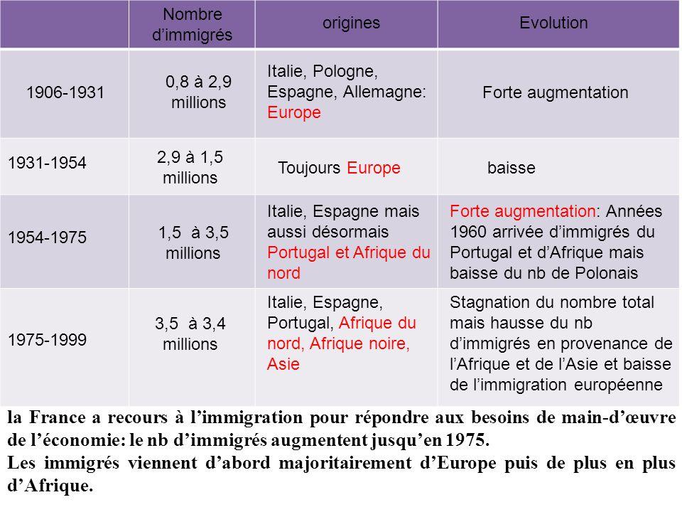 1906-1931 1954-1975 1975-1999 1931-1954 Nombre d'immigrés originesEvolution 0,8 à 2,9 millions Italie, Pologne, Espagne, Allemagne: Europe 2,9 à 1,5 millions Toujours Europe 1,5 à 3,5 millions Forte augmentation baisse Italie, Espagne mais aussi désormais Portugal et Afrique du nord Forte augmentation: Années 1960 arrivée d'immigrés du Portugal et d'Afrique mais baisse du nb de Polonais 3,5 à 3,4 millions Italie, Espagne, Portugal, Afrique du nord, Afrique noire, Asie Stagnation du nombre total mais hausse du nb d'immigrés en provenance de l'Afrique et de l'Asie et baisse de l'immigration européenne la France a recours à l'immigration pour répondre aux besoins de main-d'œuvre de l'économie: le nb d'immigrés augmentent jusqu'en 1975.