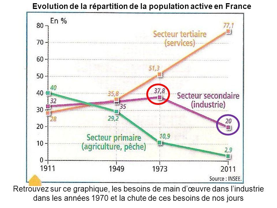 Evolution de la répartition de la population active en France Retrouvez sur ce graphique, les besoins de main d'œuvre dans l'industrie dans les années 1970 et la chute de ces besoins de nos jours